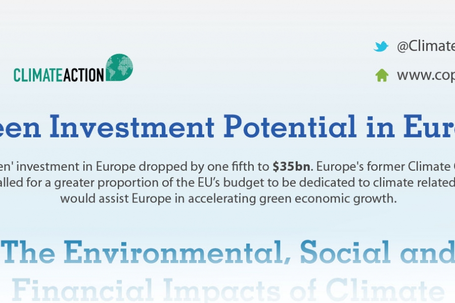 Green Investment Potential in Europe